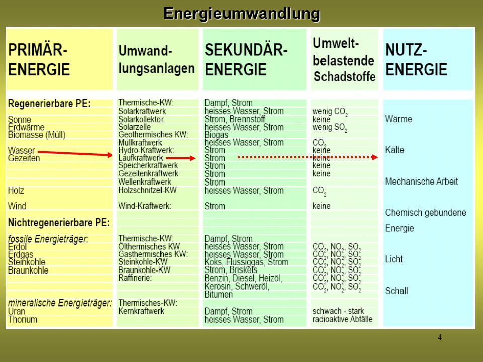 4Energieumwandlung