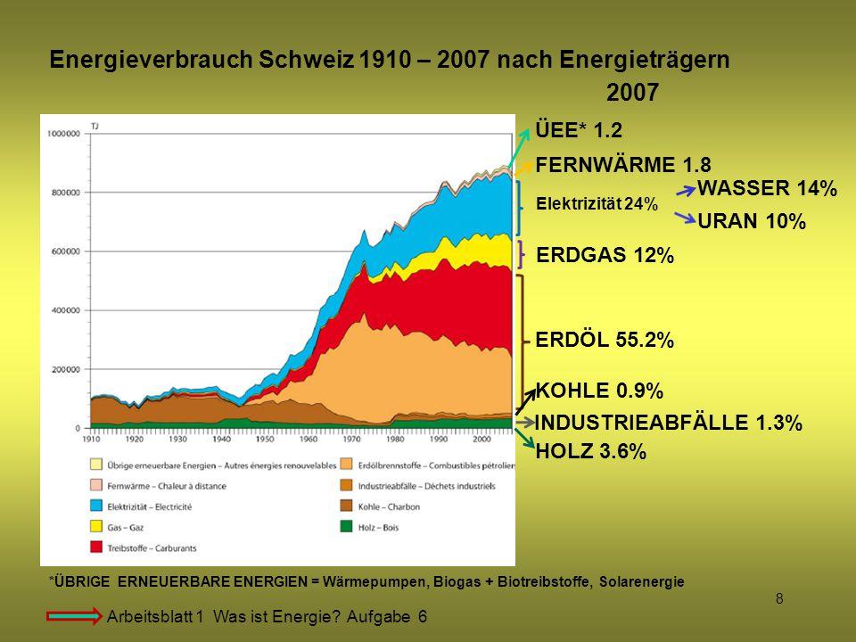 8 Energieverbrauch Schweiz 1910 – 2007 nach Energieträgern ERDÖL 55.2% 2007 ERDGAS 12% Elektrizität 24% WASSER 14% URAN 10% HOLZ 3.6% KOHLE 0.9% FERNW