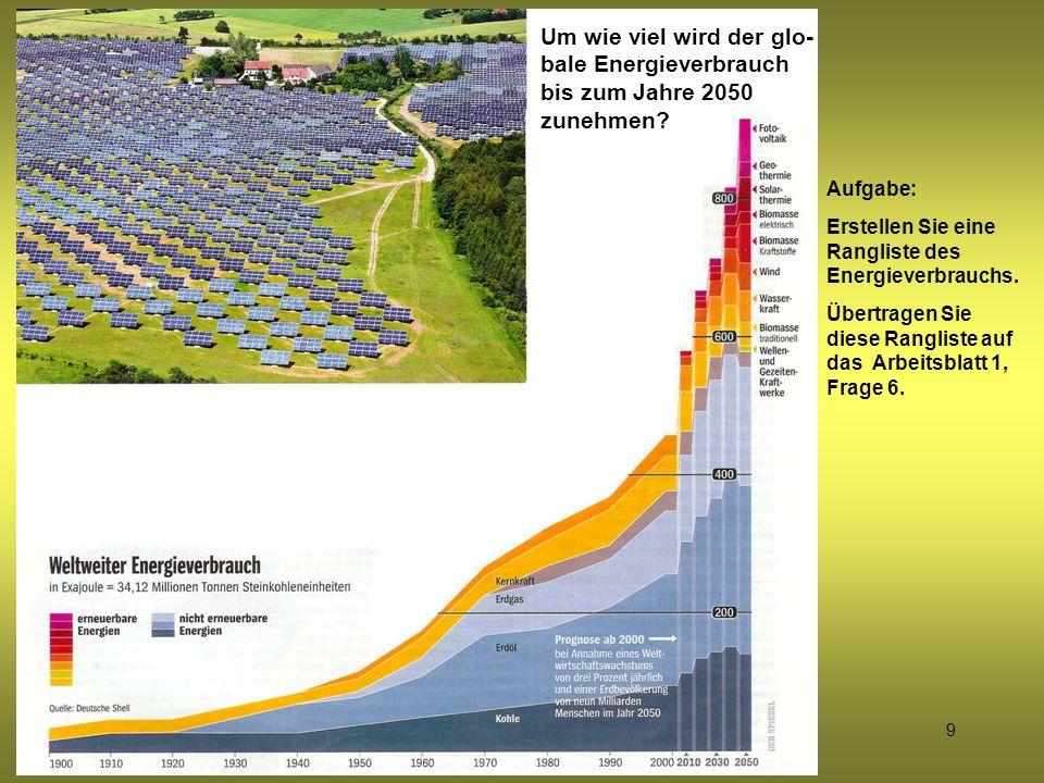 9 Um wie viel wird der glo- bale Energieverbrauch bis zum Jahre 2050 zunehmen? Aufgabe: Erstellen Sie eine Rangliste des Energieverbrauchs. Übertragen