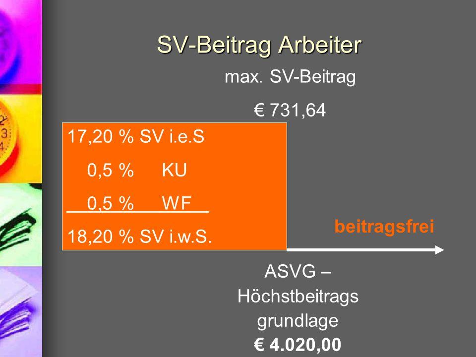 SV-Beitrag Arbeiter 17,20 % SV i.e.S 0,5 % KU 0,5 %WF 18,20 % SV i.w.S. ASVG – Höchstbeitrags grundlage € 4.020,00 max. SV-Beitrag € 731,64 beitragsfr