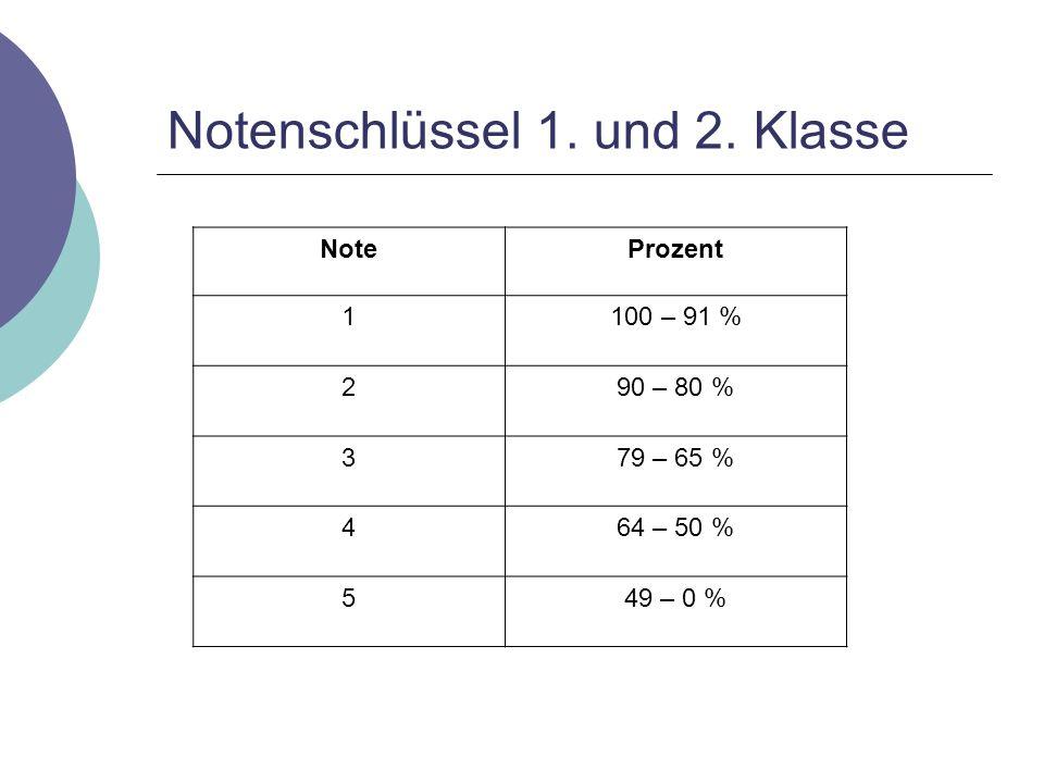Notenschlüssel 1. und 2. Klasse NoteProzent 1100 – 91 % 290 – 80 % 379 – 65 % 464 – 50 % 549 – 0 %