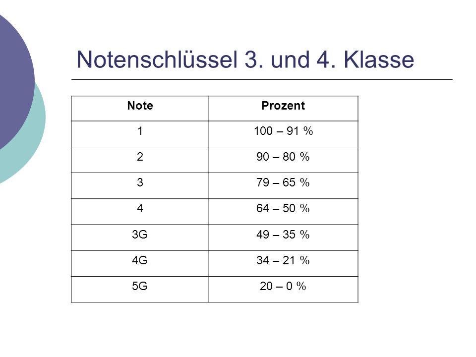 Notenschlüssel 3. und 4. Klasse NoteProzent 1100 – 91 % 290 – 80 % 379 – 65 % 464 – 50 % 3G49 – 35 % 4G34 – 21 % 5G20 – 0 %