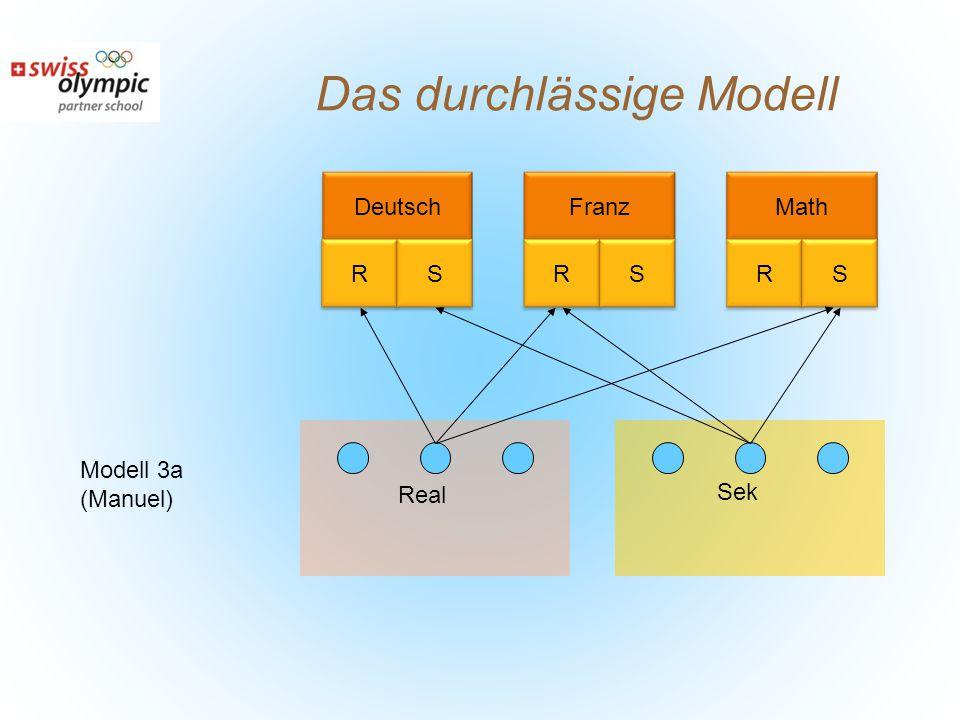 Das durchlässige Modell DeutschMathFranz Real Sek Modell 3a (Manuel) RSRSRS
