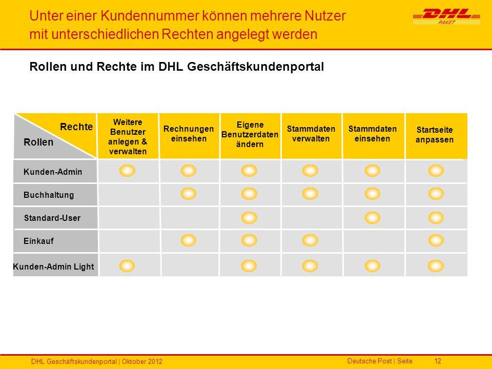 Deutsche Post | Seite DHL Geschäftskundenportal | Oktober 2012 12 Standard-User Kunden-Admin Einkauf Buchhaltung Rechte Stammdaten einsehen Eigene Ben