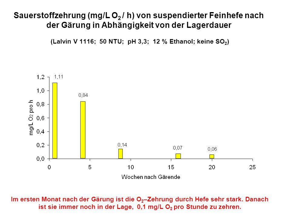 Sauerstoffzehrung (mg/L O 2 / h) von suspendierter Feinhefe nach der Gärung in Abhängigkeit von der Lagerdauer (Lalvin V 1116; 50 NTU; pH 3,3; 12 % Et