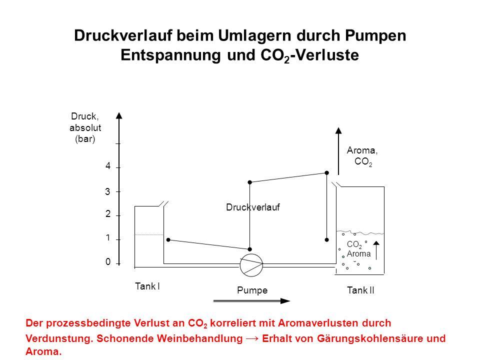 0 1 2 3 4 CO 2 Aroma Aroma, CO 2 Druck, absolut (bar) Druckverlauf Druckverlauf beim Umlagern durch Pumpen Entspannung und CO 2 -Verluste Tank I Tank