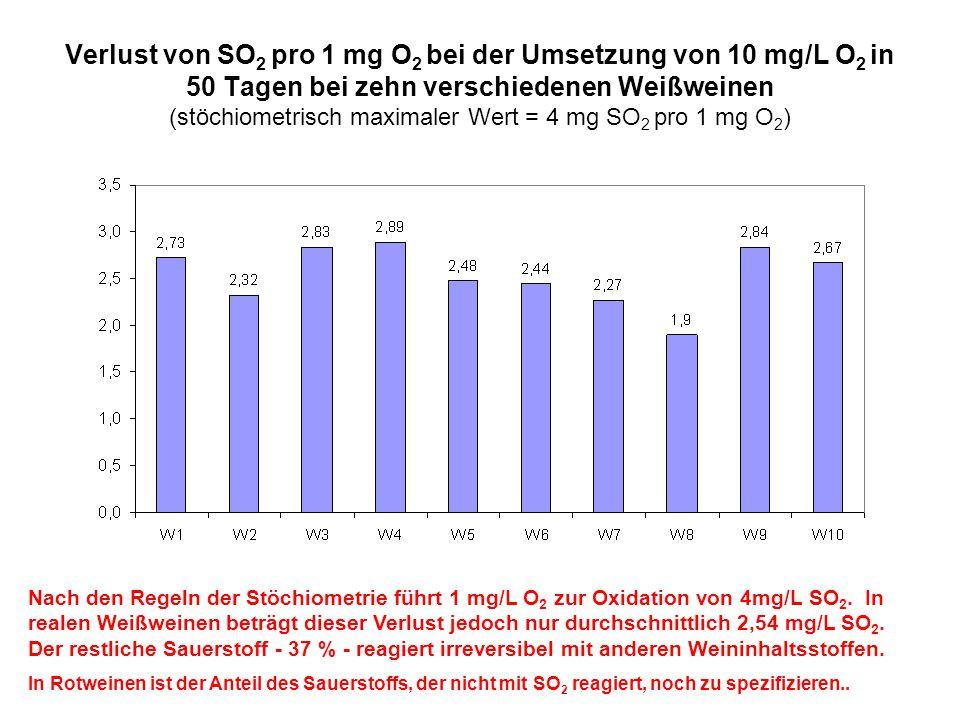Verlust von SO 2 pro 1 mg O 2 bei der Umsetzung von 10 mg/L O 2 in 50 Tagen bei zehn verschiedenen Weißweinen (stöchiometrisch maximaler Wert = 4 mg S