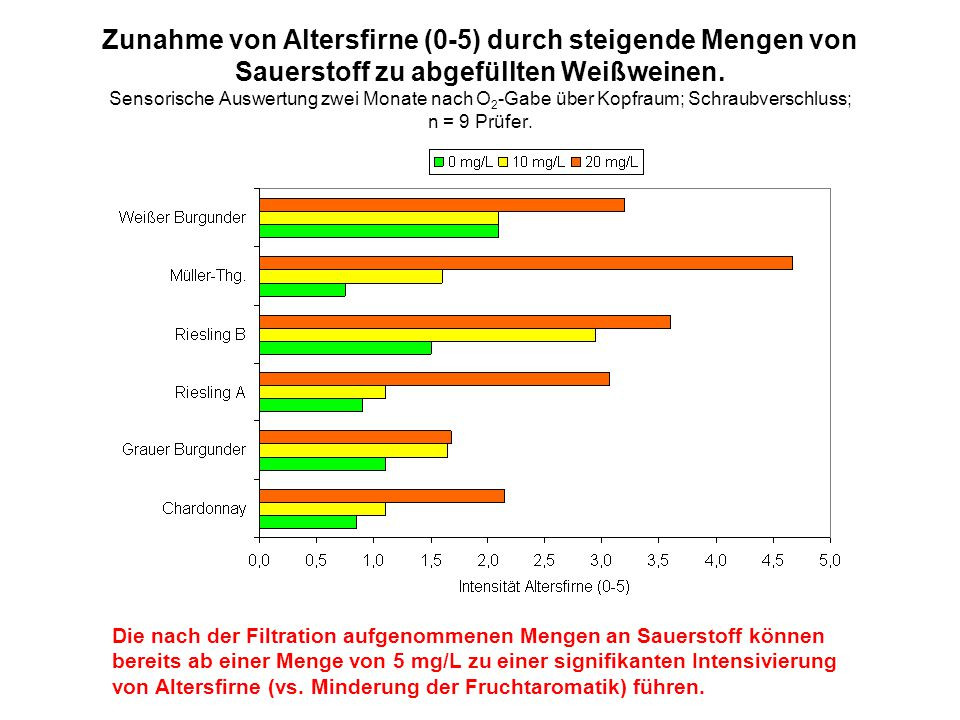 Zunahme von Altersfirne (0-5) durch steigende Mengen von Sauerstoff zu abgefüllten Weißweinen. Sensorische Auswertung zwei Monate nach O 2 -Gabe über