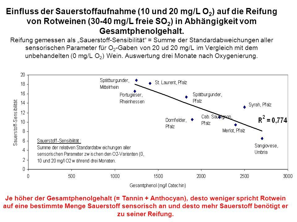 Einfluss der Sauerstoffaufnahme (10 und 20 mg/L O 2 ) auf die Reifung von Rotweinen (30-40 mg/L freie SO 2 ) in Abhängigkeit vom Gesamtphenolgehalt. R