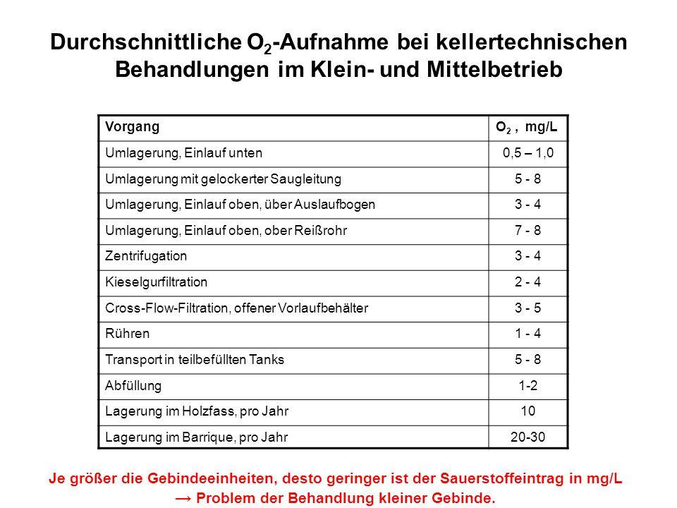 Durchschnittliche O 2 -Aufnahme bei kellertechnischen Behandlungen im Klein- und Mittelbetrieb VorgangO 2, mg/L Umlagerung, Einlauf unten0,5 – 1,0 Uml