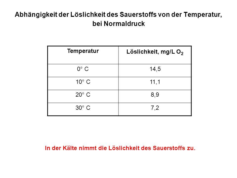 Abhängigkeit der Löslichkeit des Sauerstoffs von der Temperatur, bei Normaldruck Temperatur Löslichkeit, mg/L O 2 0° C14,5 10° C11,1 20° C8,9 30° C7,2