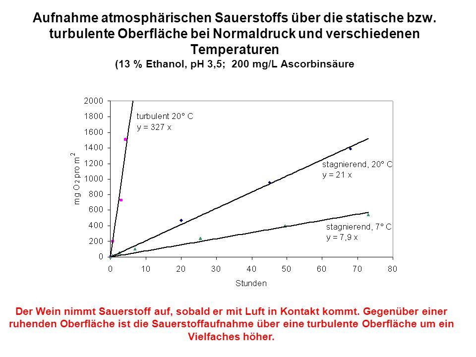 Aufnahme atmosphärischen Sauerstoffs über die statische bzw. turbulente Oberfläche bei Normaldruck und verschiedenen Temperaturen (13 % Ethanol, pH 3,