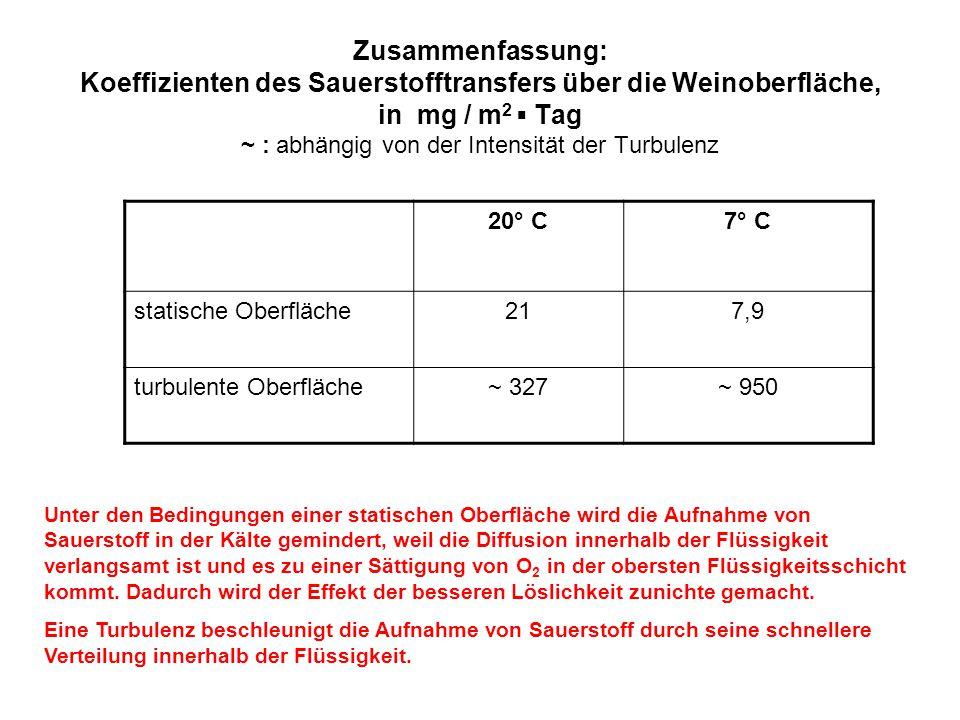 Zusammenfassung: Koeffizienten des Sauerstofftransfers über die Weinoberfläche, in mg / m 2 ▪ Tag ~ : abhängig von der Intensität der Turbulenz 20° C7