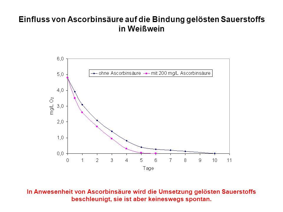 Einfluss von Ascorbinsäure auf die Bindung gelösten Sauerstoffs in Weißwein In Anwesenheit von Ascorbinsäure wird die Umsetzung gelösten Sauerstoffs b