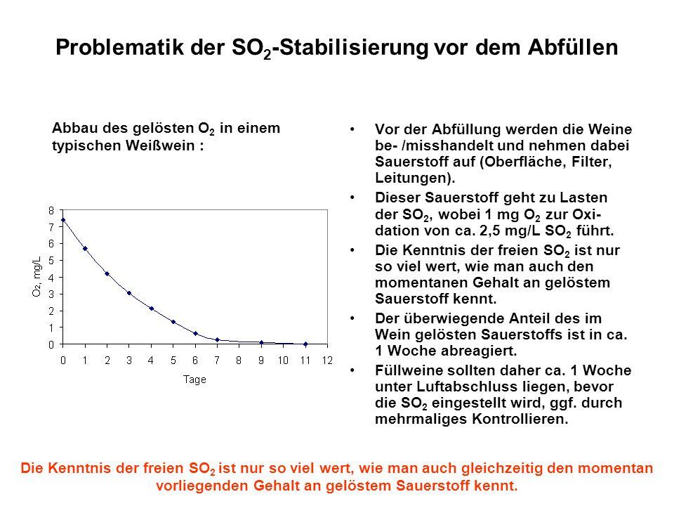 Problematik der SO 2 -Stabilisierung vor dem Abfüllen Vor der Abfüllung werden die Weine be- /misshandelt und nehmen dabei Sauerstoff auf (Oberfläche,