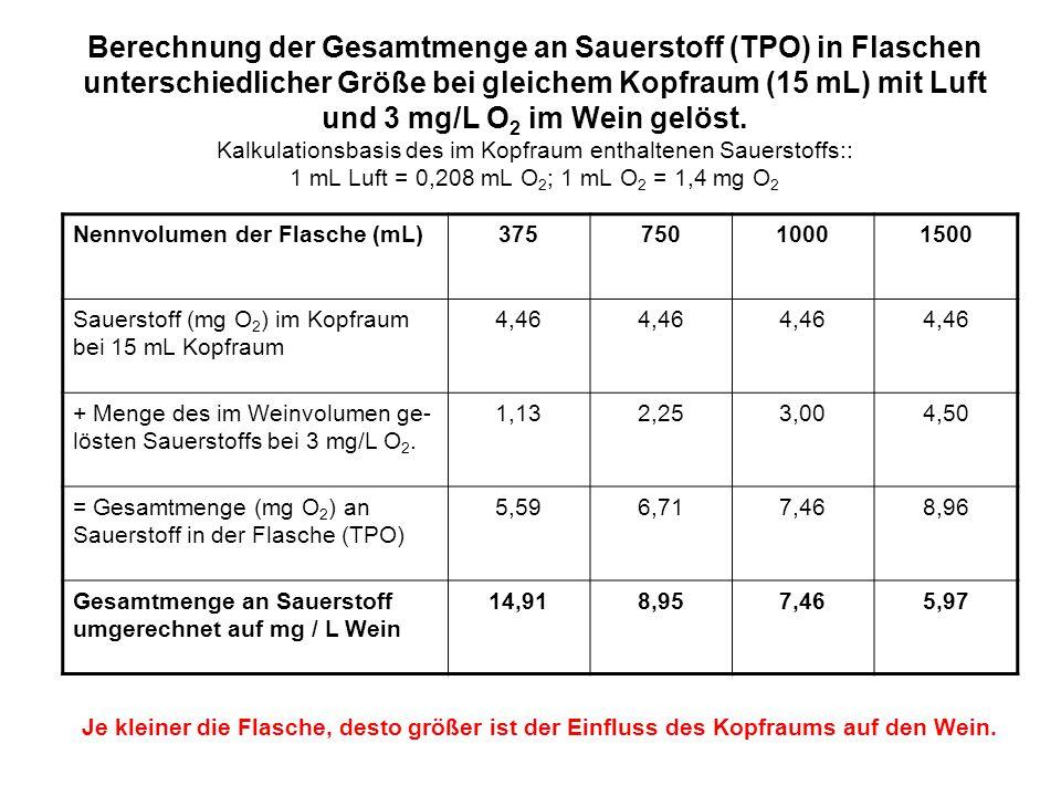 Berechnung der Gesamtmenge an Sauerstoff (TPO) in Flaschen unterschiedlicher Größe bei gleichem Kopfraum (15 mL) mit Luft und 3 mg/L O 2 im Wein gelös