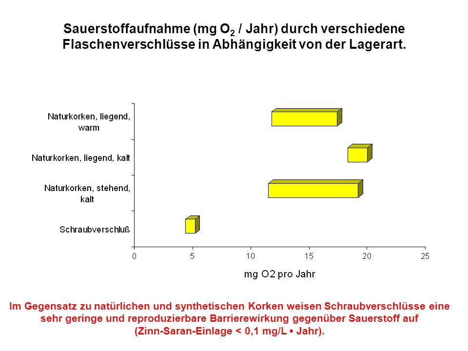 Sauerstoffaufnahme (mg O 2 / Jahr) durch verschiedene Flaschenverschlüsse in Abhängigkeit von der Lagerart. Im Gegensatz zu natürlichen und synthetisc