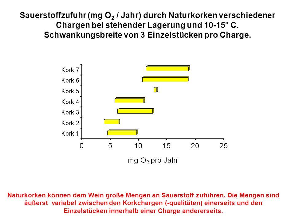 Sauerstoffzufuhr (mg O 2 / Jahr) durch Naturkorken verschiedener Chargen bei stehender Lagerung und 10-15° C. Schwankungsbreite von 3 Einzelstücken pr
