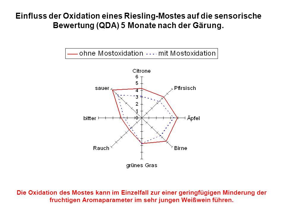 Einfluss der Oxidation eines Riesling-Mostes auf die sensorische Bewertung (QDA) 5 Monate nach der Gärung. Die Oxidation des Mostes kann im Einzelfall