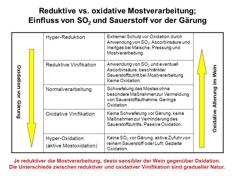 Reduktive vs. oxidative Mostverarbeitung; Einfluss von SO 2 und Sauerstoff vor der Gärung Hyper-Reduktion Extremer Schutz vor Oxidation durch Anwendun