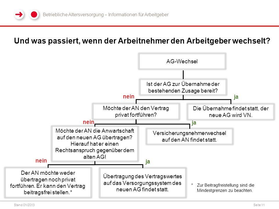 Stand 01/2013Seite 11 Und was passiert, wenn der Arbeitnehmer den Arbeitgeber wechselt? *Zur Beitragfreistellung sind die Mindestgrenzen zu beachten.