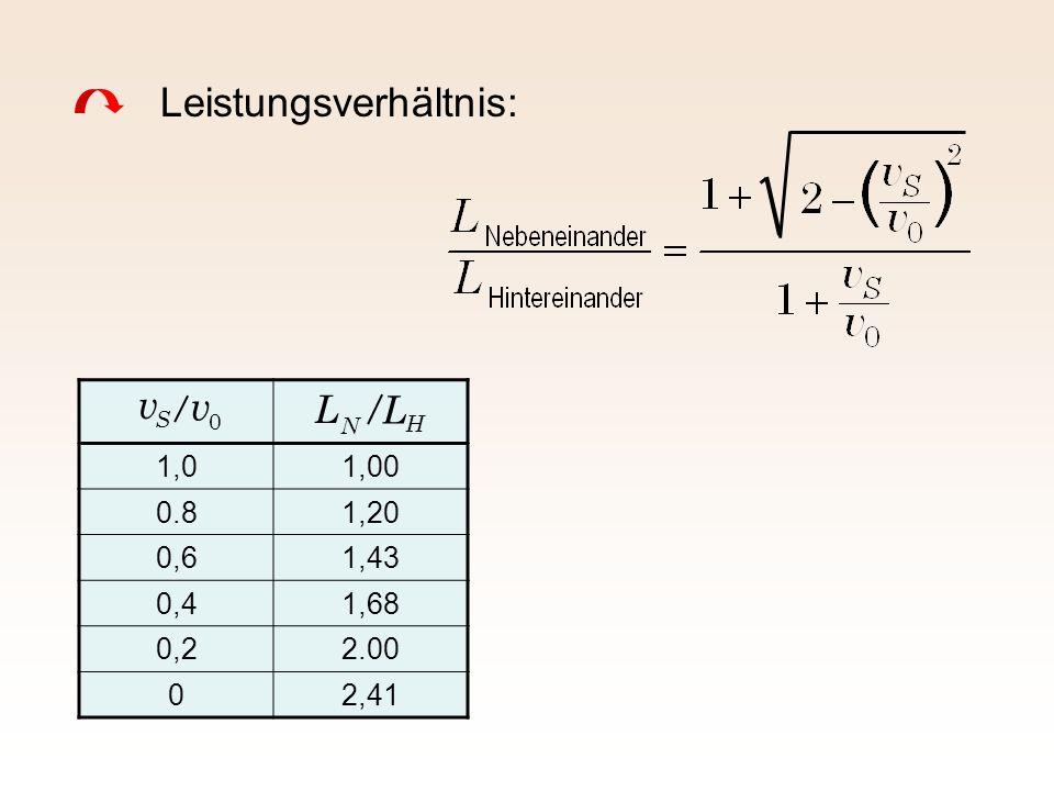 Leistungsverhältnis: 1,01,00 0.81,20 0,61,43 0,41,68 0,22.00 02,41 S 0 N H v v L L