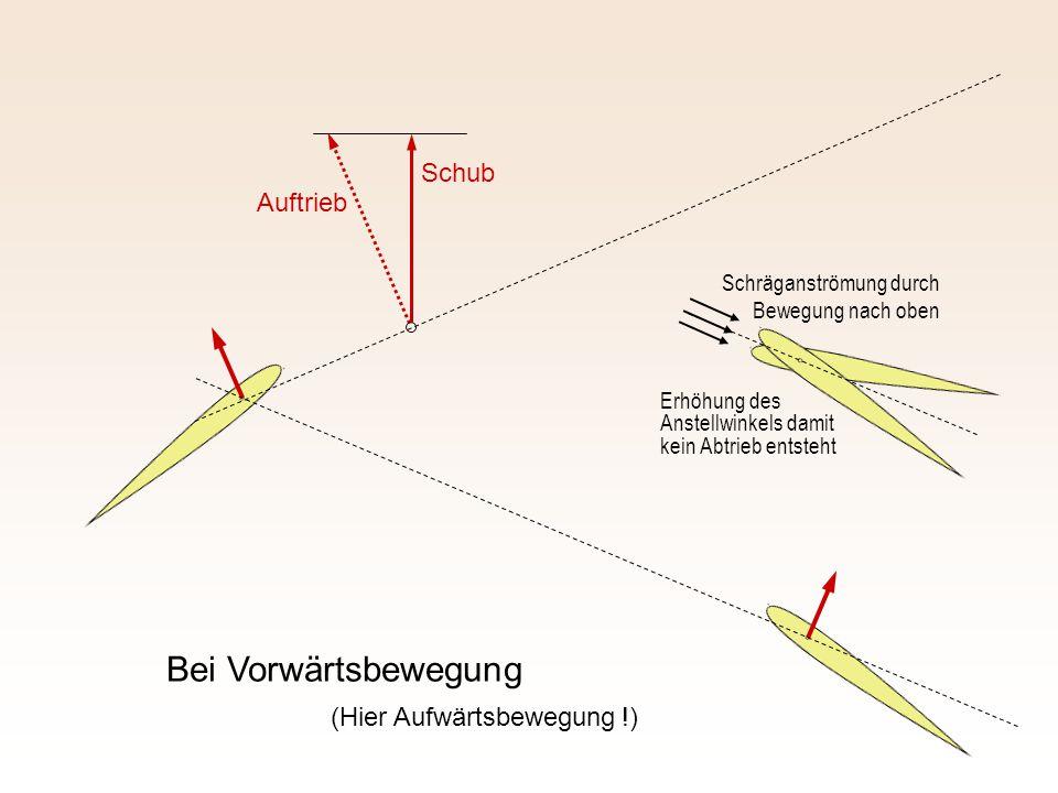 Auftrieb Schub Bei Vorwärtsbewegung Erhöhung des Anstellwinkels damit kein Abtrieb entsteht Schräganströmung durch Bewegung nach oben (Hier Aufwärtsbe