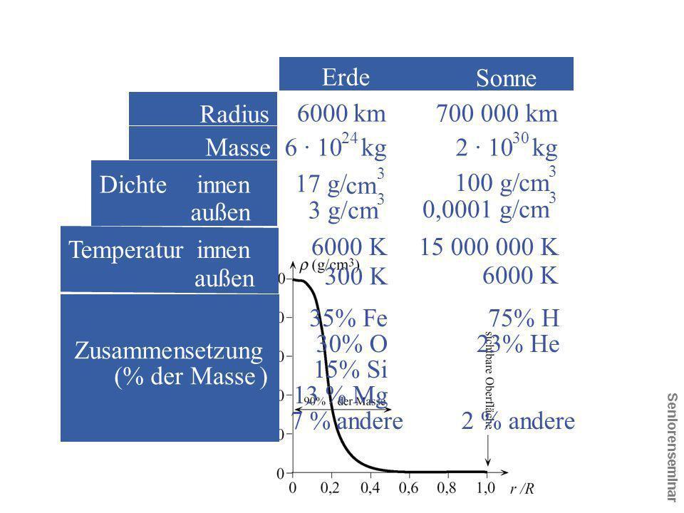 Seniorenseminar Erde Sonne Radius 6000km700 000km Masse6 · 10kg 24 2 · 10kg 30 Dichte innen außen 17 g/ cm 3 3 g/cm 3 100 g/cm 3 0,0001 g/cm 3 Tempera