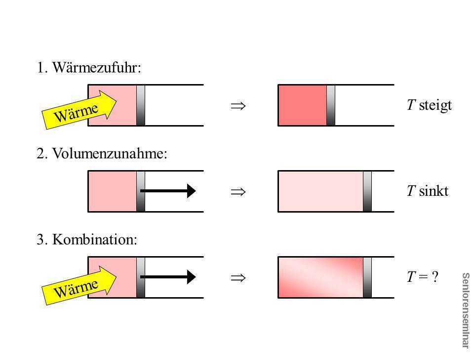 1. Wärmezufuhr:  T steigt 2. Volumenzunahme:  T sinkt 3. Kombination:  T = ? Wärme