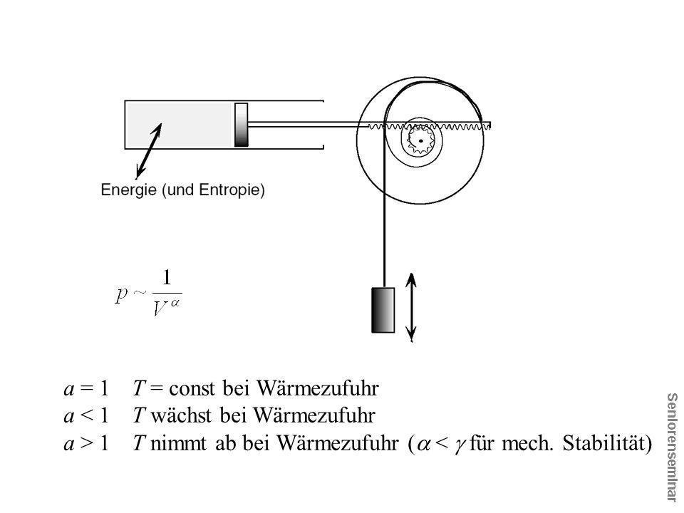 Seniorenseminar a = 1T = const bei Wärmezufuhr a < 1T wächst bei Wärmezufuhr a > 1T nimmt ab bei Wärmezufuhr (  <  für mech. Stabilität)