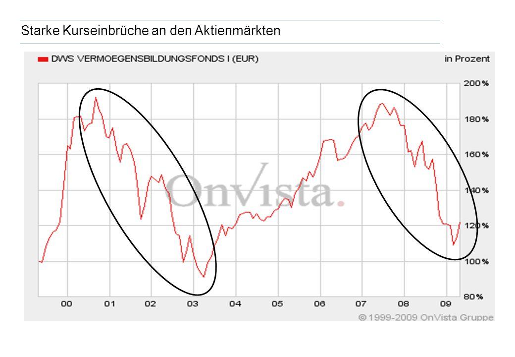 Starke Kurseinbrüche an den Aktienmärkten