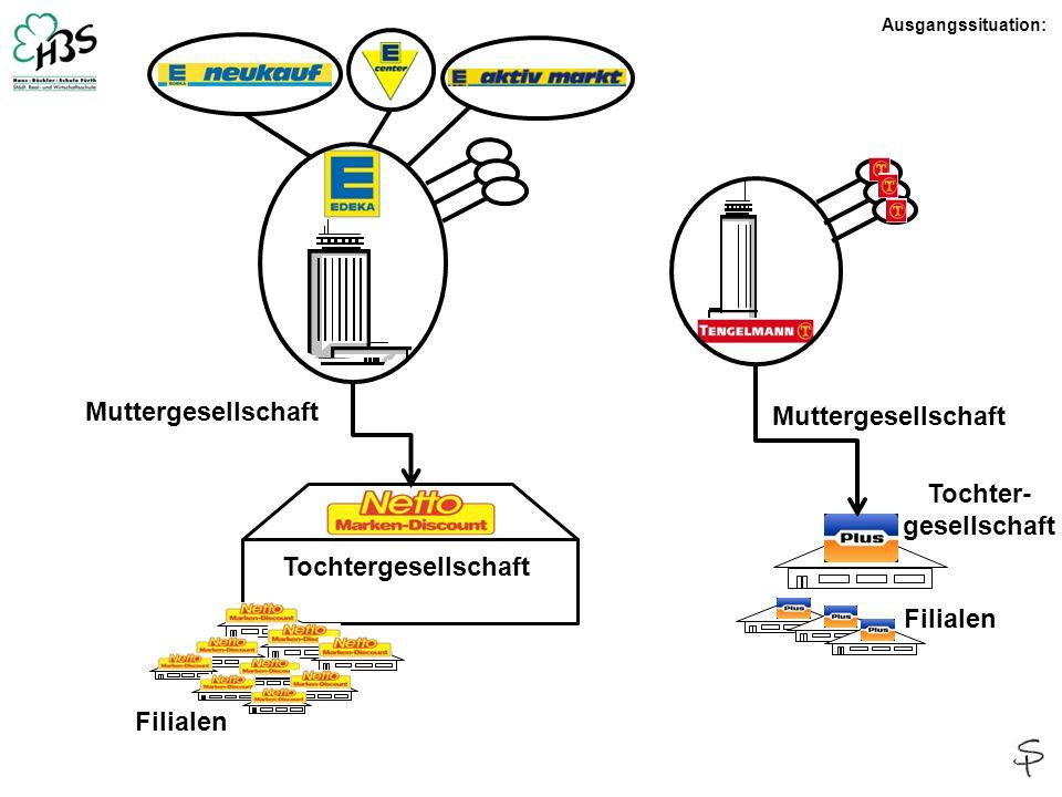 Muttergesellschaft Tochtergesellschaft Filialen Tochter- gesellschaft Ausgangssituation: