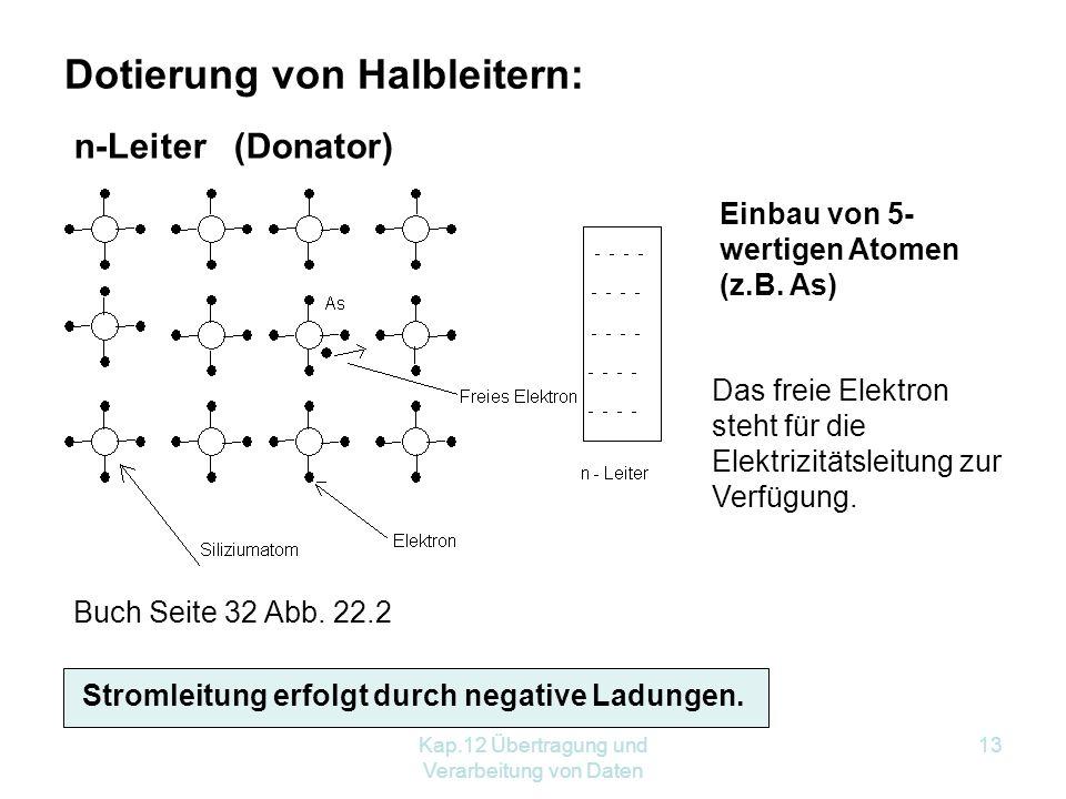 Kap.12 Übertragung und Verarbeitung von Daten 13 Dotierung von Halbleitern: n-Leiter (Donator) Einbau von 5- wertigen Atomen (z.B.