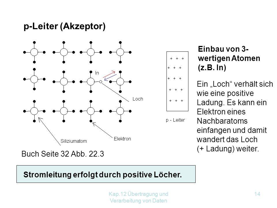 Kap.12 Übertragung und Verarbeitung von Daten 14 p-Leiter (Akzeptor) Einbau von 3- wertigen Atomen (z.B.