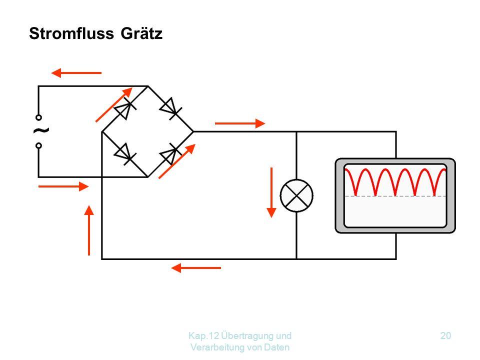 Kap.12 Übertragung und Verarbeitung von Daten 20 Stromfluss Grätz