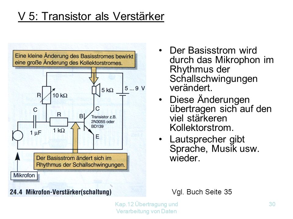 Kap.12 Übertragung und Verarbeitung von Daten 30 V 5: Transistor als Verstärker Der Basisstrom wird durch das Mikrophon im Rhythmus der Schallschwingungen verändert.