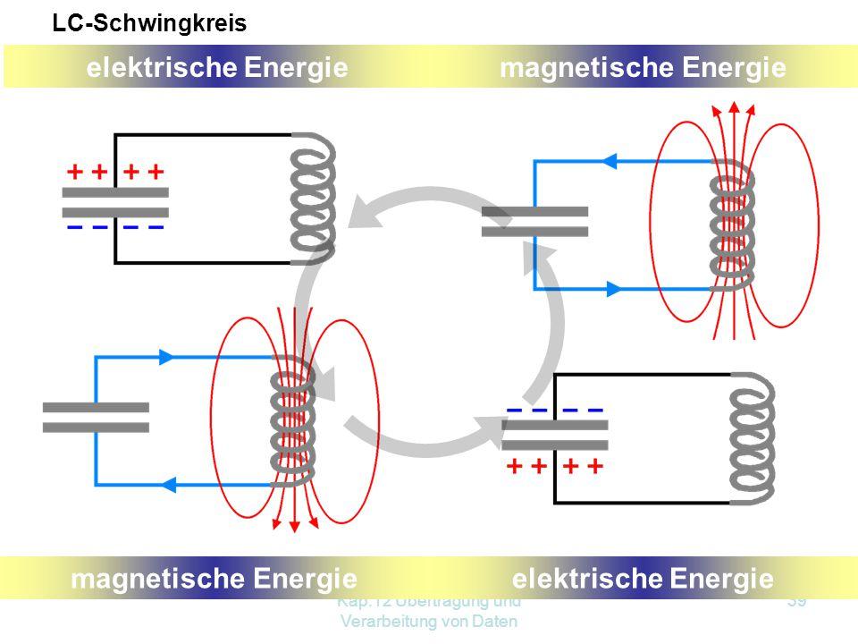 Kap.12 Übertragung und Verarbeitung von Daten 39 elektrische Energiemagnetische Energie elektrische Energiemagnetische Energie LC-Schwingkreis
