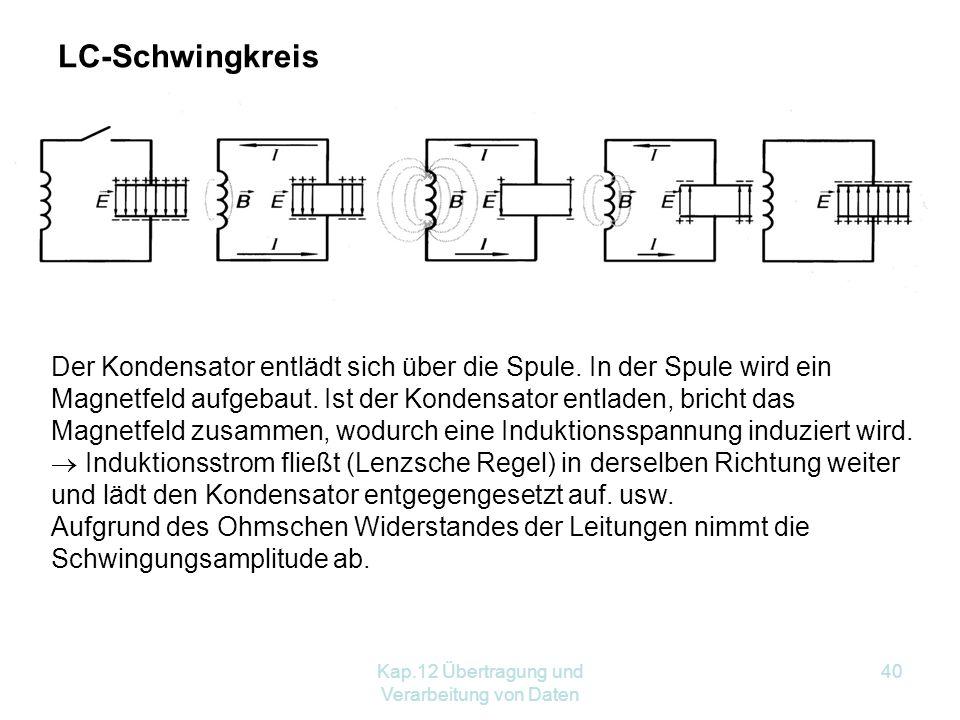 Kap.12 Übertragung und Verarbeitung von Daten 40 Der Kondensator entlädt sich über die Spule.