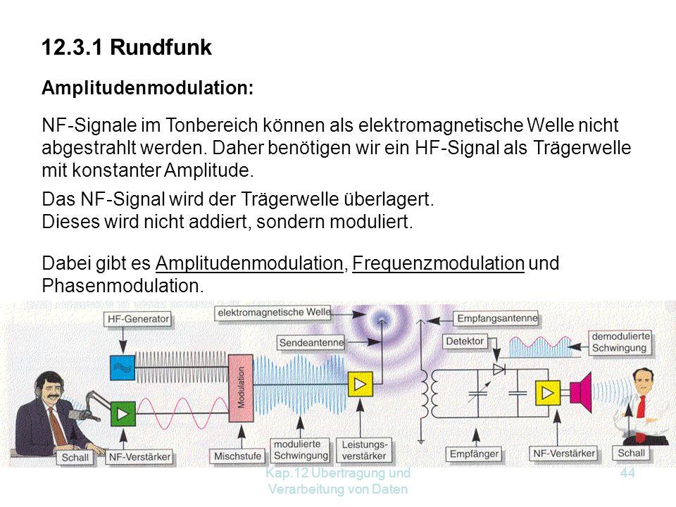Kap.12 Übertragung und Verarbeitung von Daten 44 12.3.1 Rundfunk Amplitudenmodulation: NF-Signale im Tonbereich können als elektromagnetische Welle nicht abgestrahlt werden.