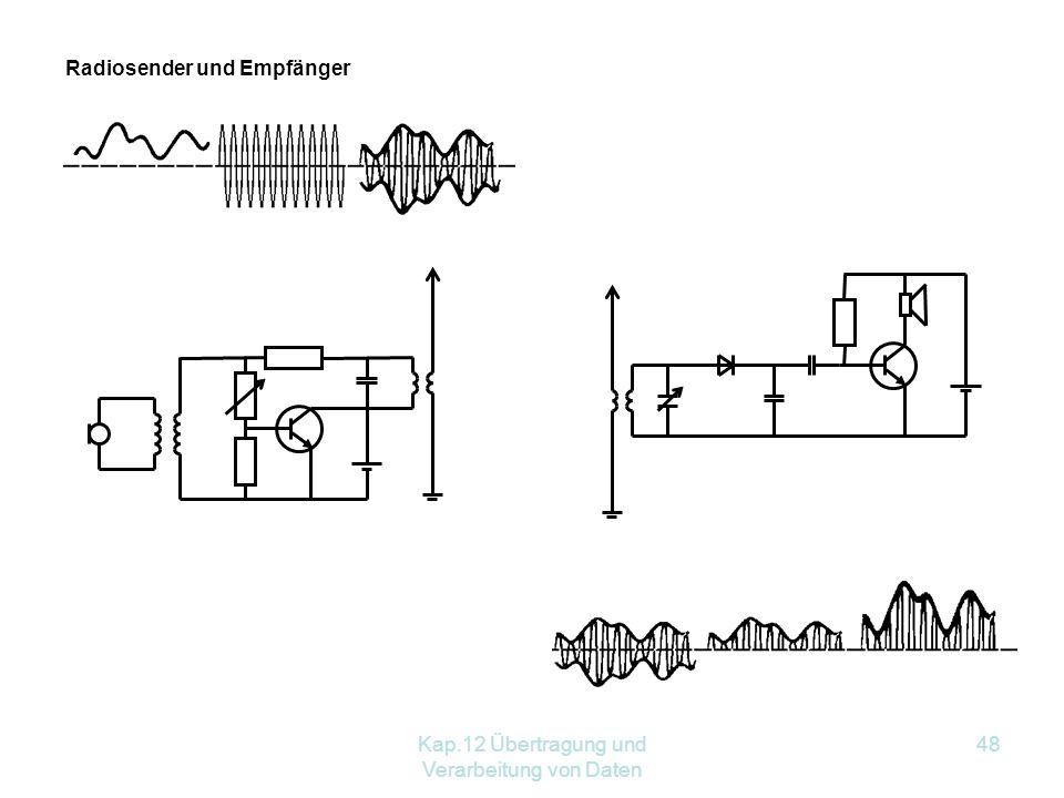 Kap.12 Übertragung und Verarbeitung von Daten 48 Radiosender und Empfänger