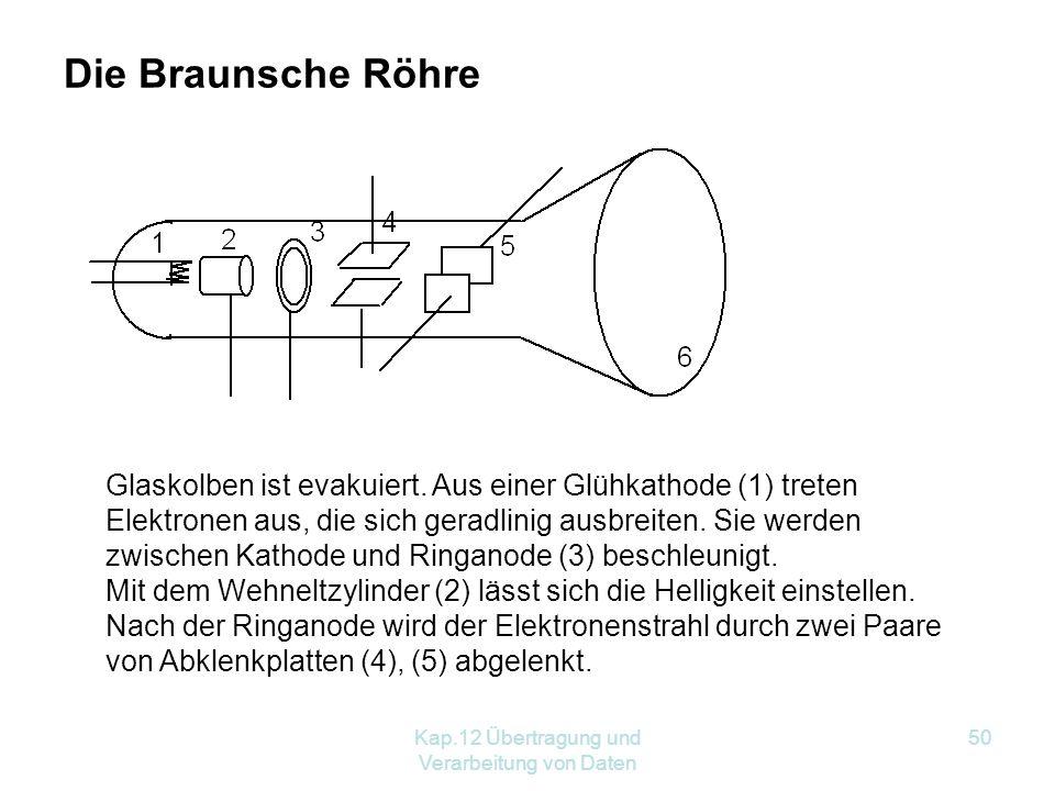 Kap.12 Übertragung und Verarbeitung von Daten 50 Die Braunsche Röhre Glaskolben ist evakuiert.