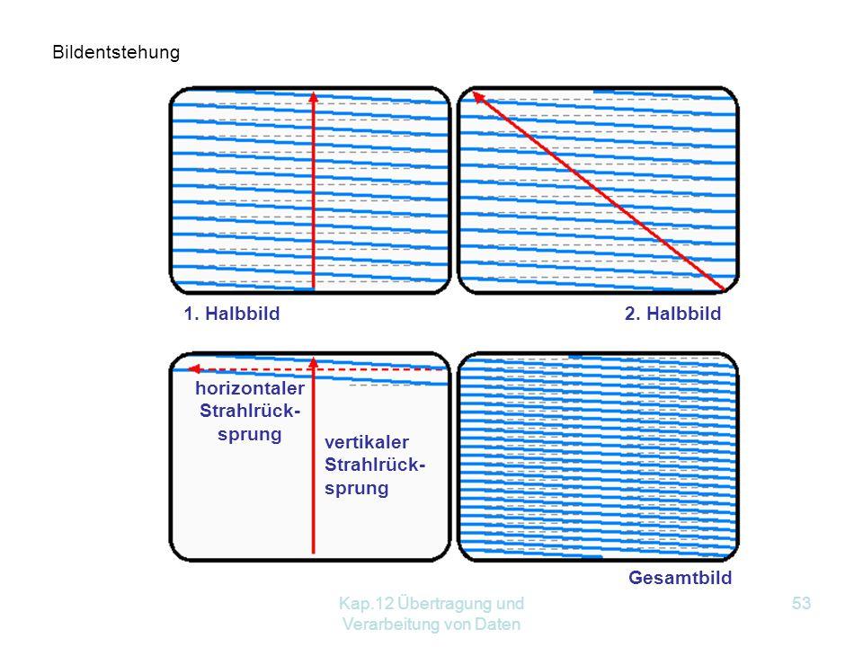 Kap.12 Übertragung und Verarbeitung von Daten 53 Bildentstehung 1.