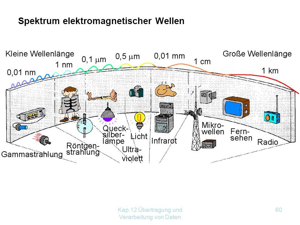 Kap.12 Übertragung und Verarbeitung von Daten 60 Spektrum elektromagnetischer Wellen
