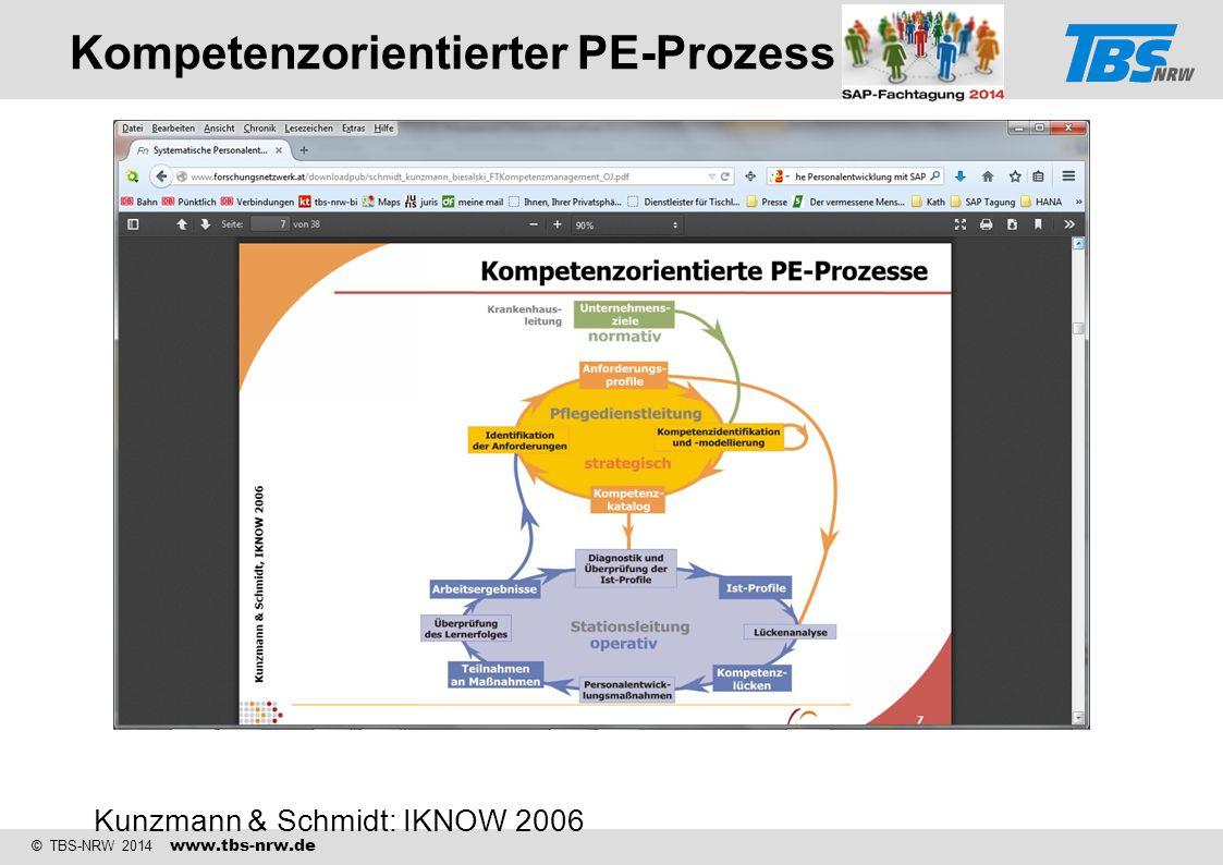Kompetenzorientierter PE-Prozess Kunzmann & Schmidt: IKNOW 2006