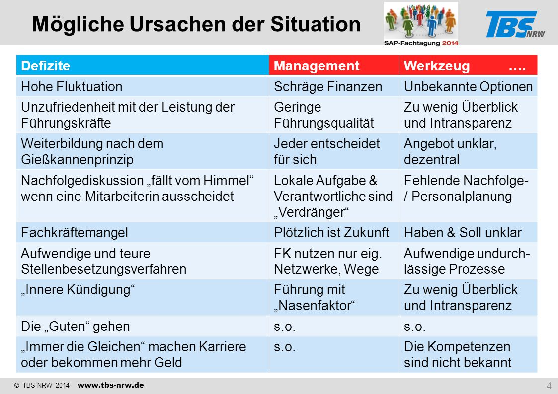 © TBS-NRW 2014 www.tbs-nrw.de DefiziteUrsache 1Ursache 2 …. Hohe FluktuationSchräge FinanzenUnbekannte Optionen Unzufriedenheit mit der Leistung der F