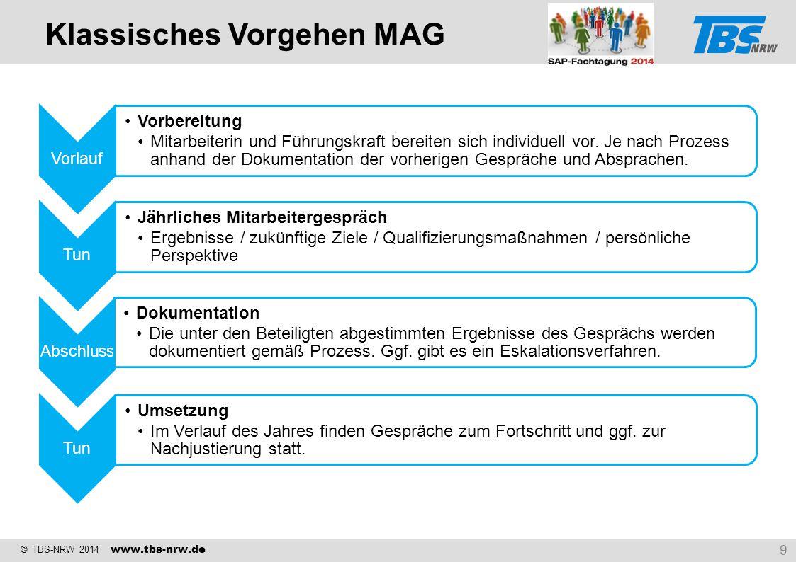© TBS-NRW 2014 www.tbs-nrw.de Vorlauf Vorbereitung Mitarbeiterin und Führungskraft bereiten sich individuell vor. Je nach Prozess anhand der Dokumenta