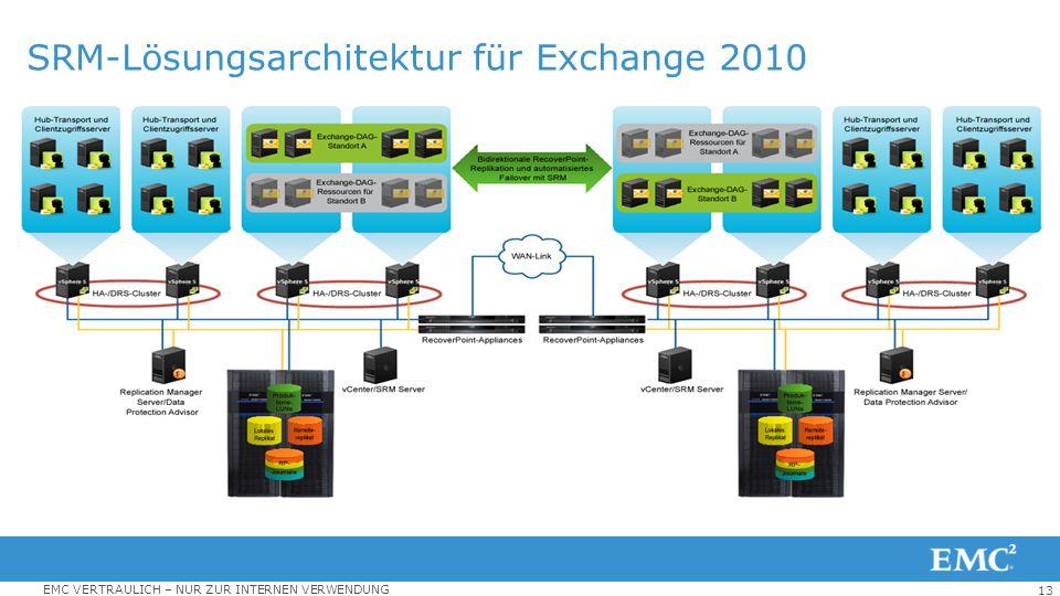 13 EMC VERTRAULICH – NUR ZUR INTERNEN VERWENDUNG SRM-Lösungsarchitektur für Exchange 2010 Zwei Aktiv-Aktiv-Standorte 10.000 Exchange 2010-Benutzer pro
