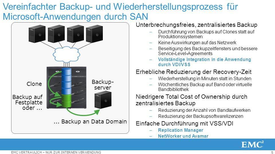 5 EMC VERTRAULICH – NUR ZUR INTERNEN VERWENDUNG Vereinfachter Backup- und Wiederherstellungsprozess für Microsoft-Anwendungen durch SAN Unterbrechungs