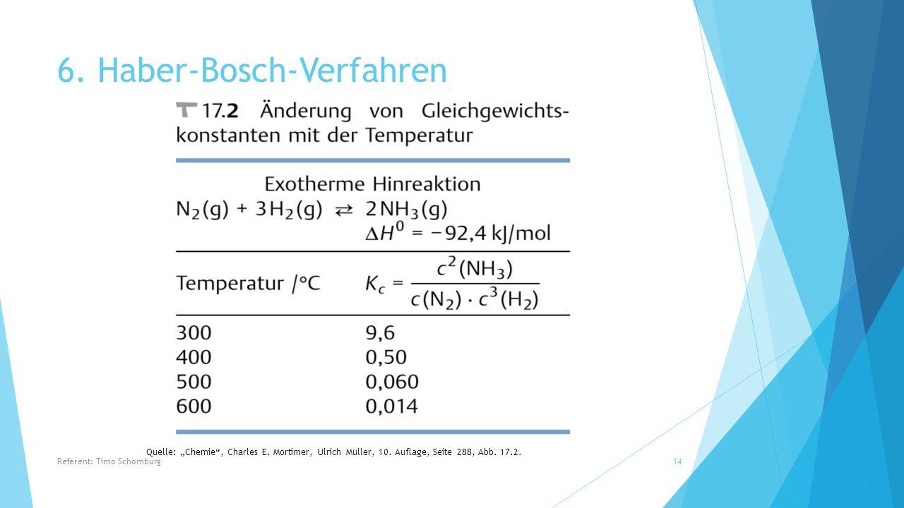 """6. Haber-Bosch-Verfahren Quelle: """"Chemie"""", Charles E. Mortimer, Ulrich Müller, 10. Auflage, Seite 288, Abb. 17.2. Referent: Timo Schomburg14"""