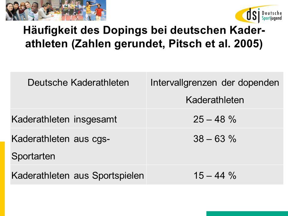 Häufigkeit des Dopings bei deutschen Kader- athleten (Zahlen gerundet, Pitsch et al. 2005) Deutsche Kaderathleten Intervallgrenzen der dopenden Kadera